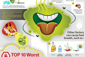 suffering from bad breath? top five major causes of bad breath, Human Body