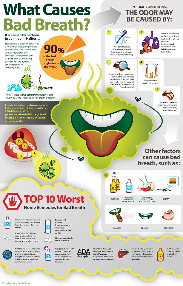 Suffering from bad breath? Top five major causes of bad breath