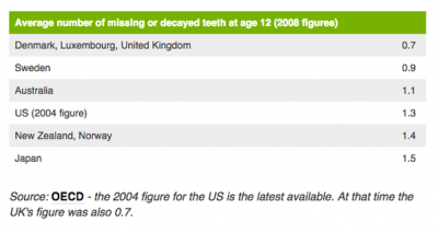 Busting myths about British people having bad teeth